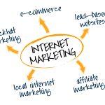 Pomysły na reklamę w sieci